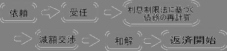 中井司法書士事務所の任意整理の流れ
